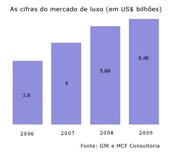 Brasil potencia mercado do luxo